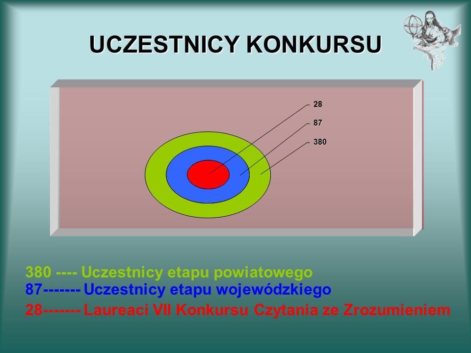 UCZESTNICY KONKURSU 380 ---- Uczestnicy etapu powiatowego 87------- Uczestnicy etapu wojewódzkiego.