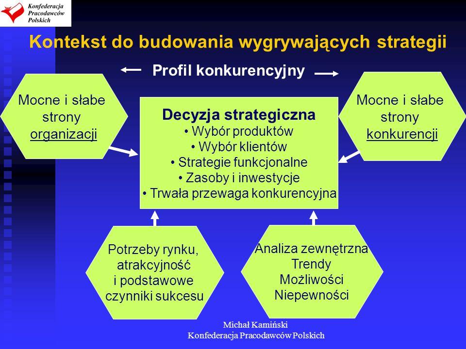 Kontekst do budowania wygrywających strategii