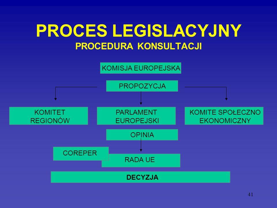 PROCES LEGISLACYJNY PROCEDURA KONSULTACJI