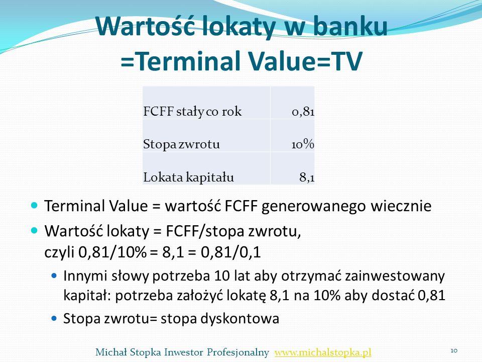 Wartość lokaty w banku =Terminal Value=TV