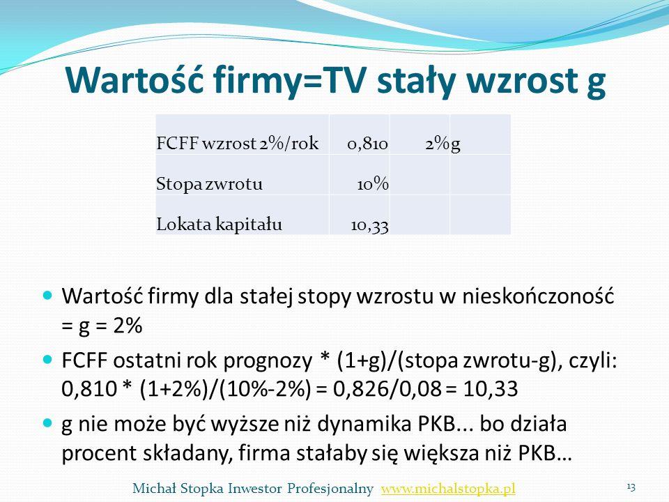 Wartość firmy=TV stały wzrost g