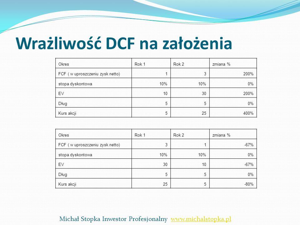 Wrażliwość DCF na założenia