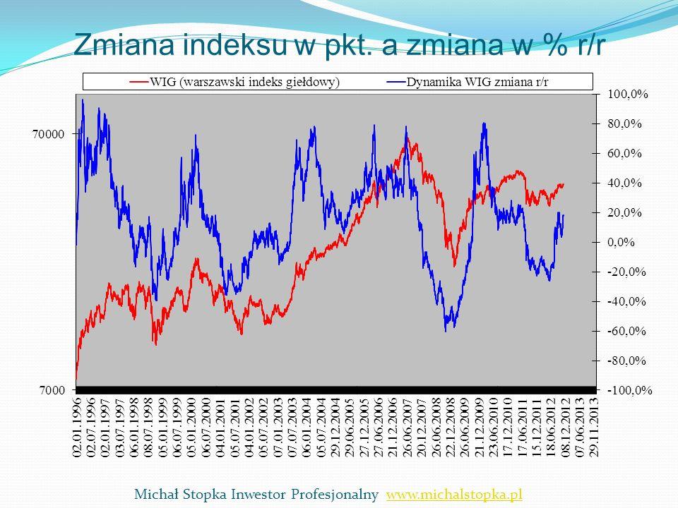 Zmiana indeksu w pkt. a zmiana w % r/r