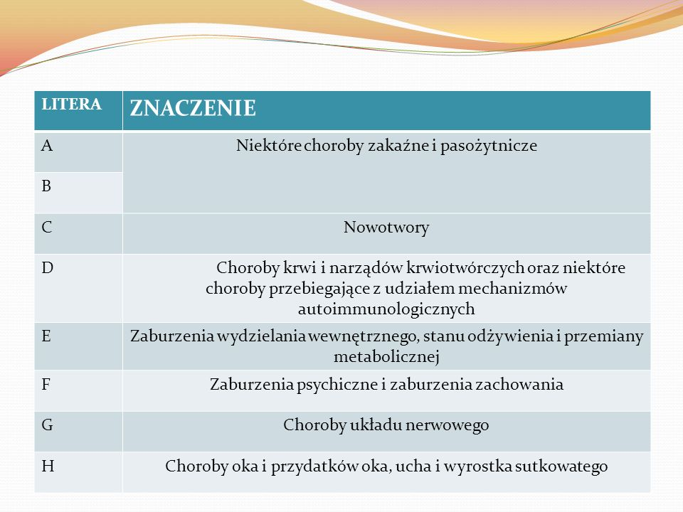 ZNACZENIE LITERA A Niektóre choroby zakaźne i pasożytnicze B C
