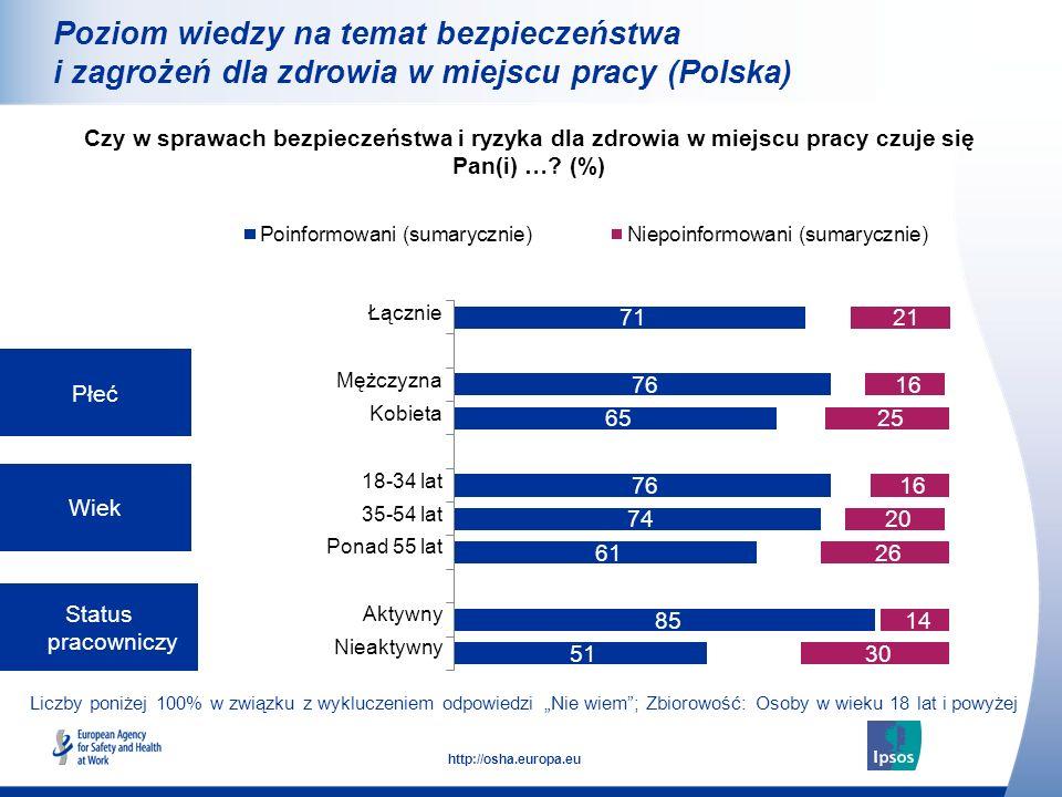 Poziom wiedzy na temat bezpieczeństwa i zagrożeń dla zdrowia w miejscu pracy (Polska)