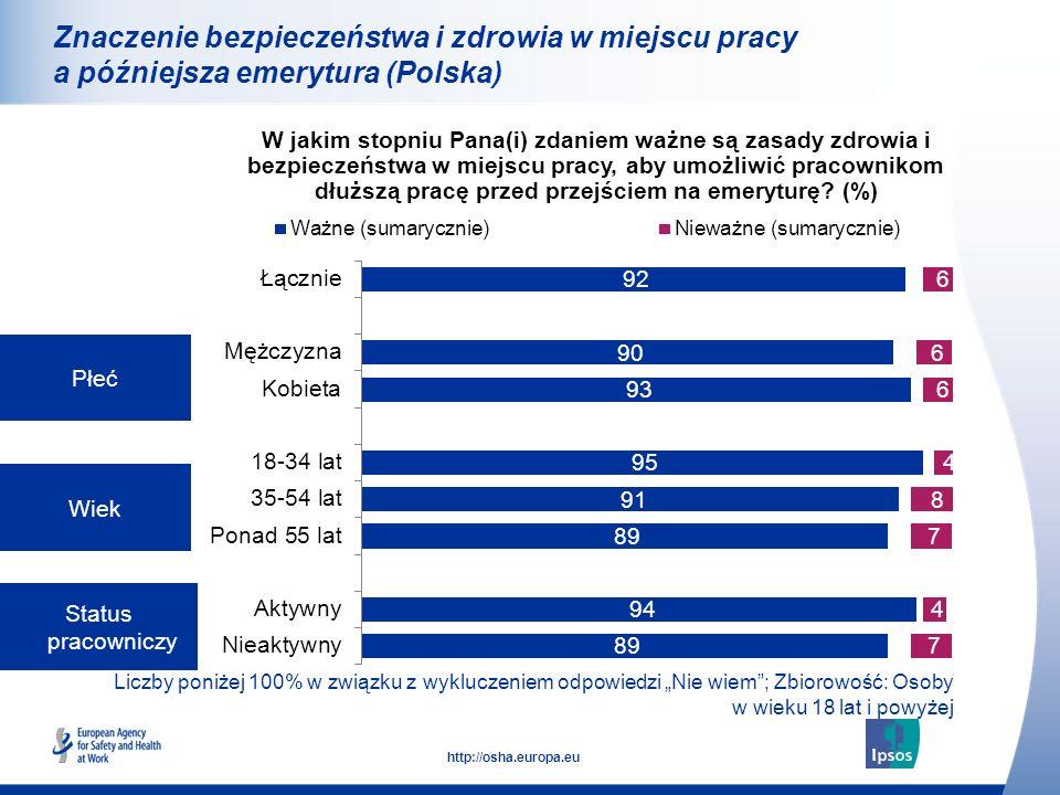 Znaczenie bezpieczeństwa i zdrowia w miejscu pracy a późniejsza emerytura (Polska)