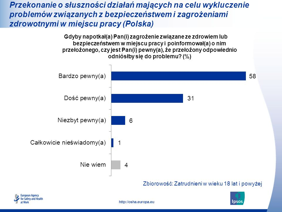 Przekonanie o słuszności działań mających na celu wykluczenie problemów związanych z bezpieczeństwem i zagrożeniami zdrowotnymi w miejscu pracy (Polska)