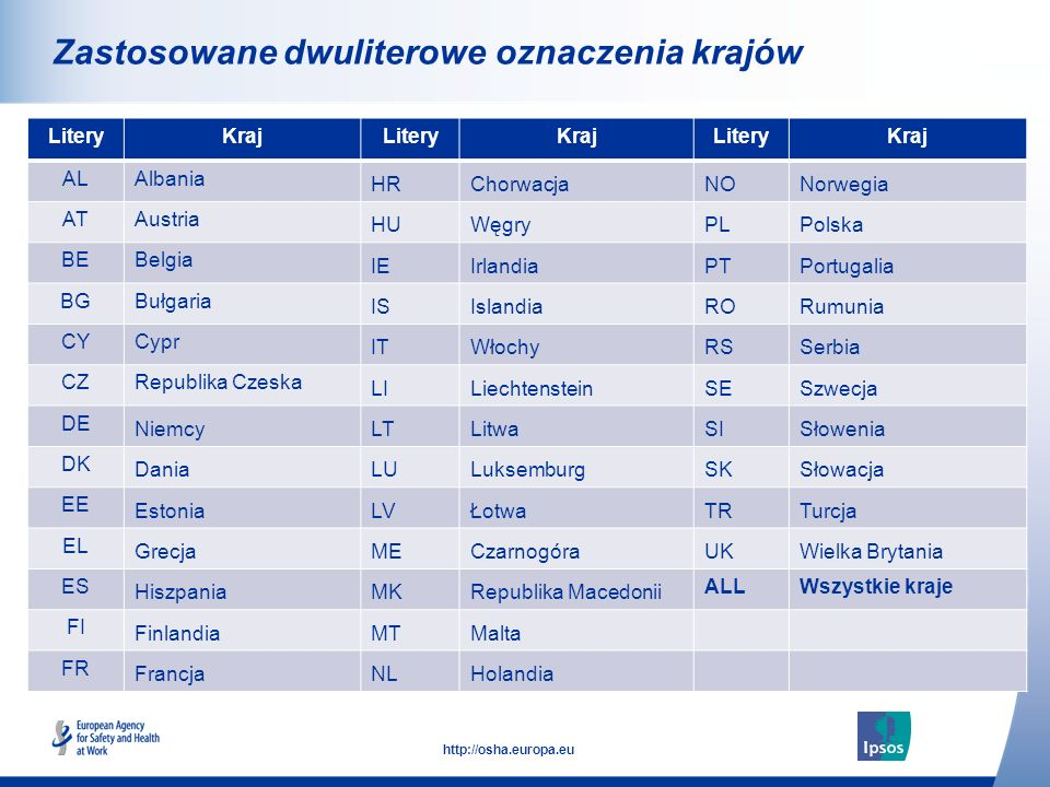Zastosowane dwuliterowe oznaczenia krajów