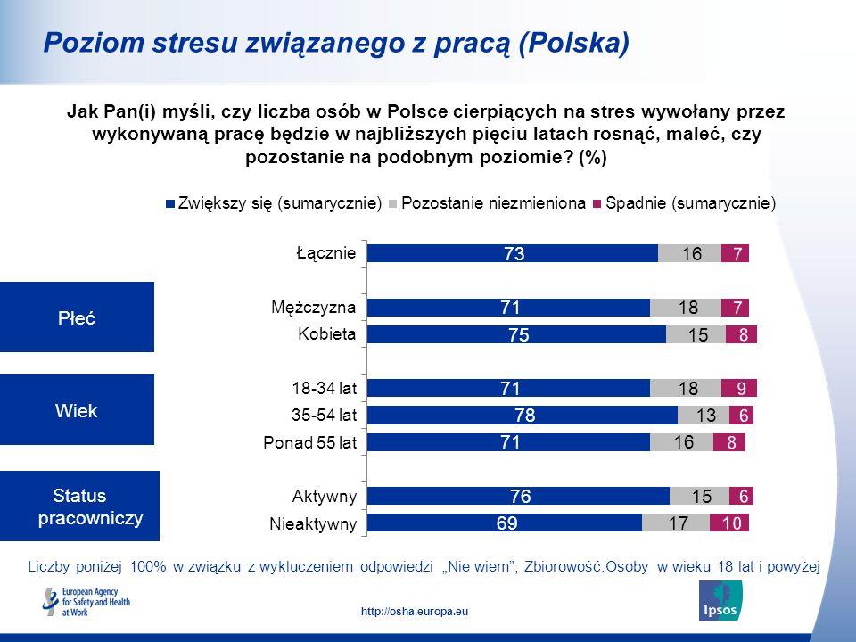 Poziom stresu związanego z pracą (Polska)