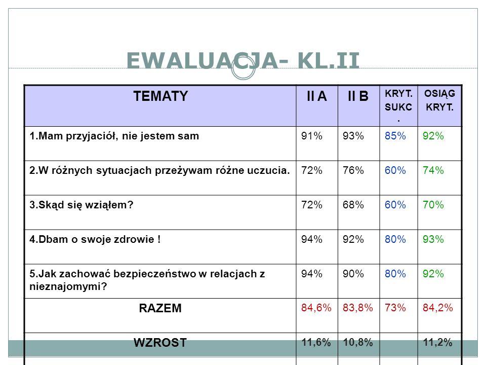 EWALUACJA- KL.II TEMATY II A II B RAZEM WZROST