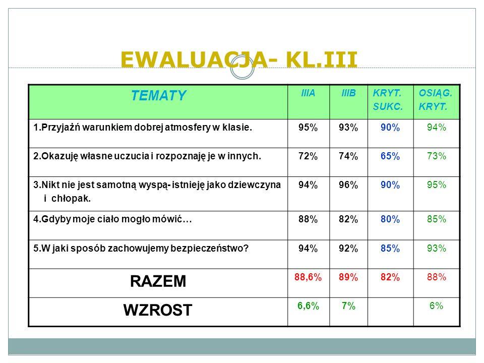 EWALUACJA- KL.III RAZEM WZROST TEMATY IIIA IIIB KRYT. SUKC. OSIĄG.