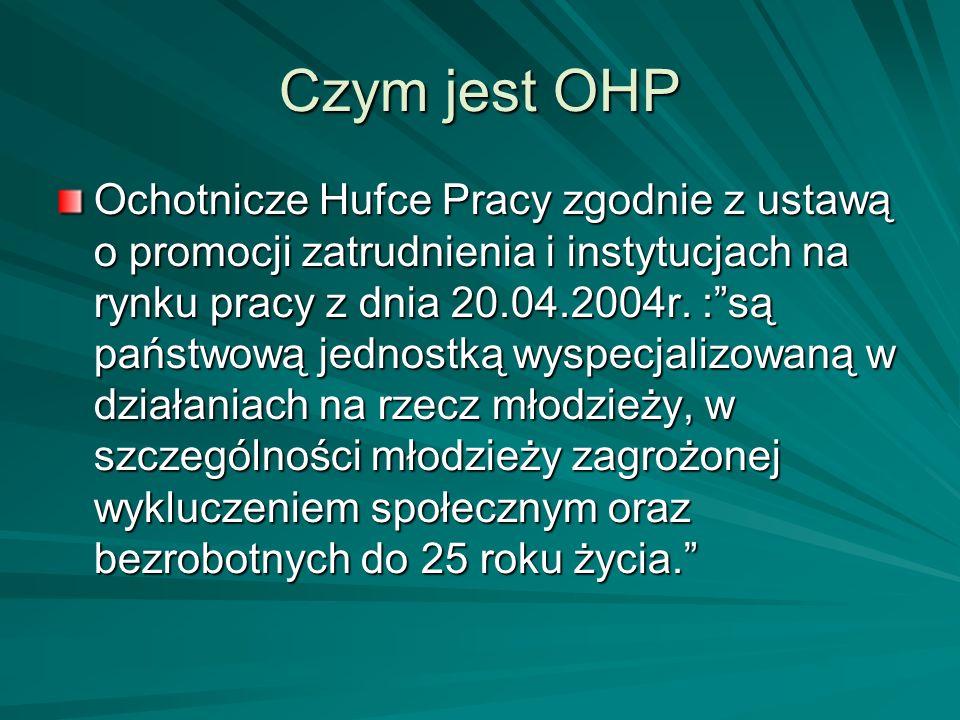 Czym jest OHP