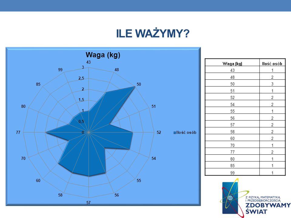 Ile ważymy Waga (kg) Ilość osób 43 1 48 2 50 3 51 52 54 55 56 57 58
