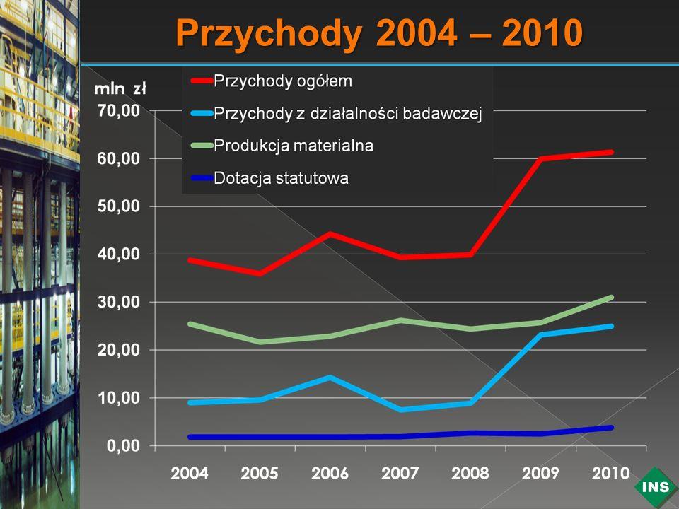 Przychody 2004 – 2010