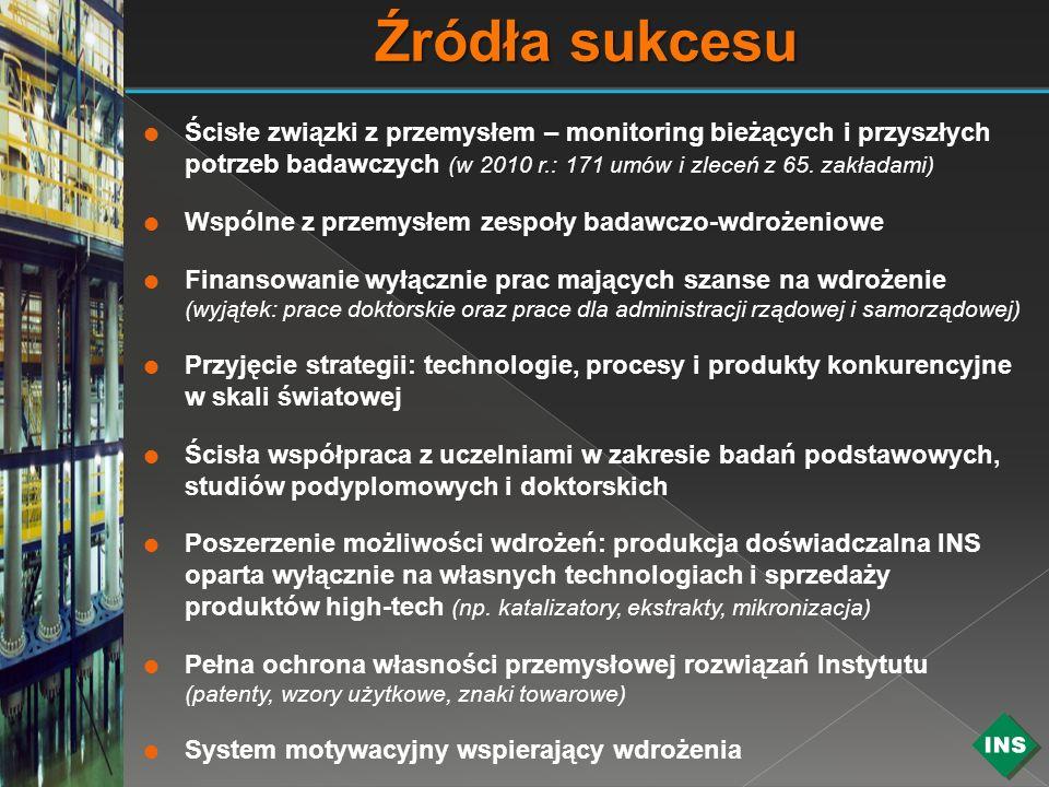 Źródła sukcesu Ścisłe związki z przemysłem – monitoring bieżących i przyszłych potrzeb badawczych (w 2010 r.: 171 umów i zleceń z 65. zakładami)