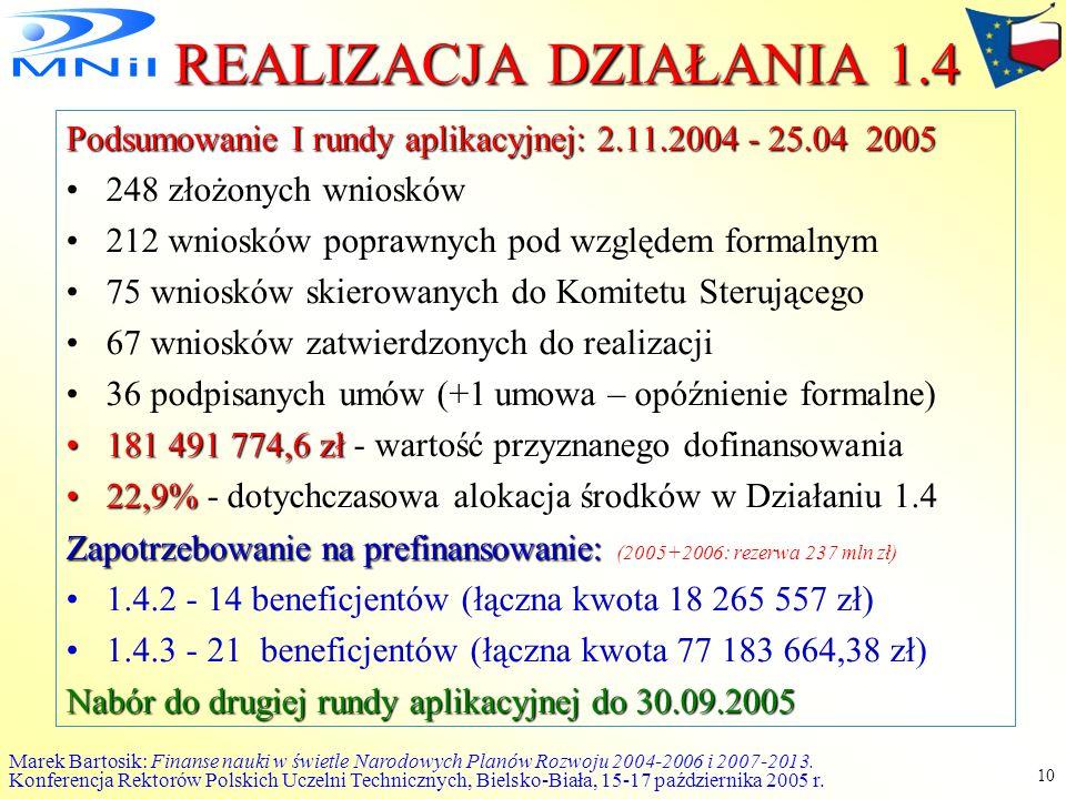 REALIZACJA DZIAŁANIA 1.4 Podsumowanie I rundy aplikacyjnej: 2.11.2004 - 25.04 2005. 248 złożonych wniosków.