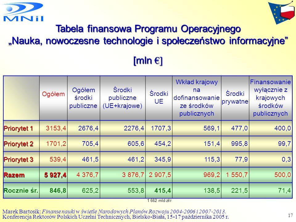 Tabela finansowa Programu Operacyjnego