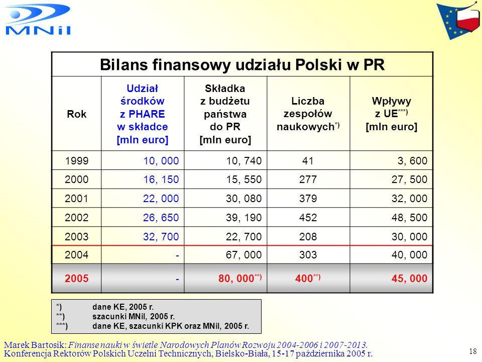 Bilans finansowy udziału Polski w PR Liczba zespołów naukowych*)