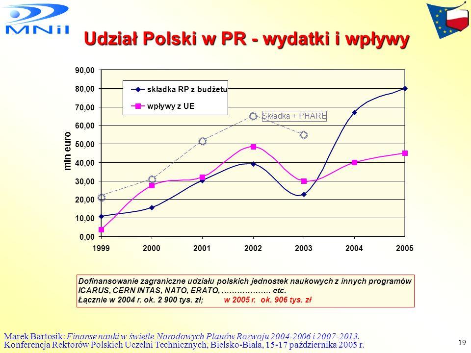 Udział Polski w PR - wydatki i wpływy