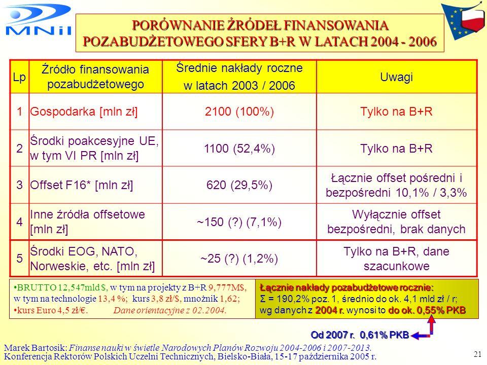 PORÓWNANIE ŹRÓDEŁ FINANSOWANIA POZABUDŻETOWEGO SFERY B+R W LATACH 2004 - 2006