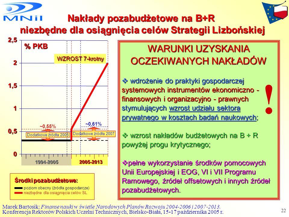 ! Nakłady pozabudżetowe na B+R