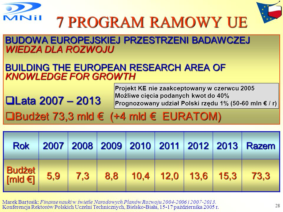 7 PROGRAM RAMOWY UE Lata 2007 – 2013