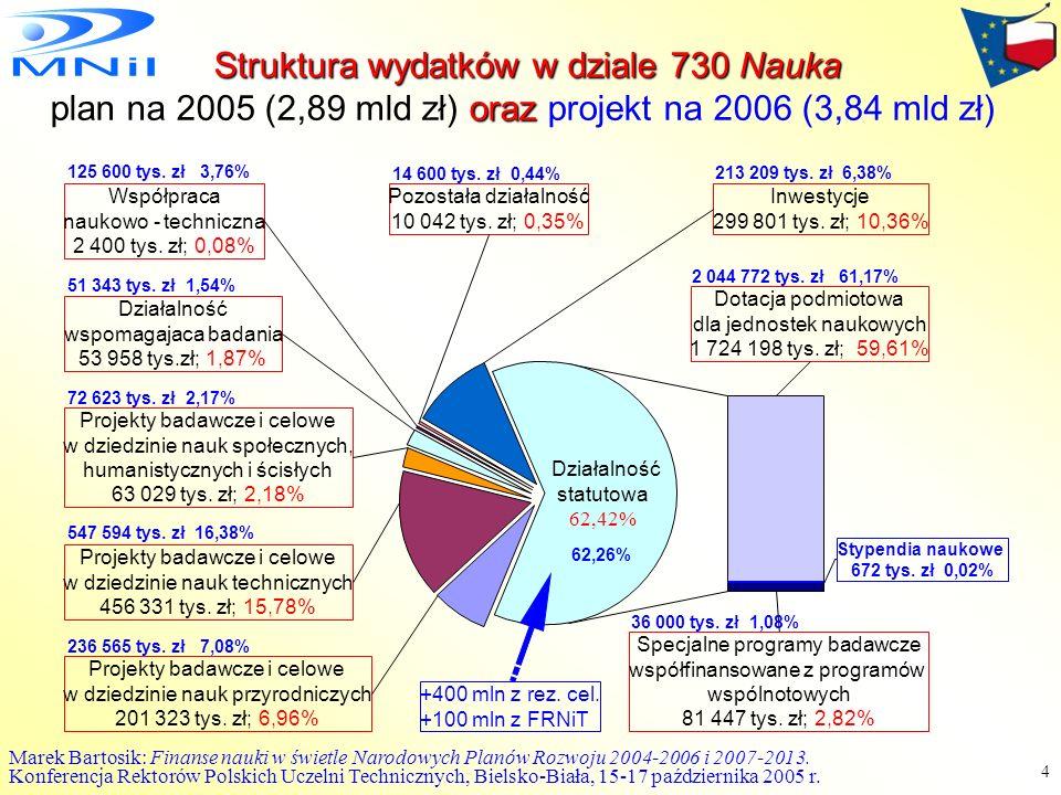Struktura wydatków w dziale 730 Nauka