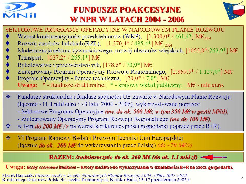 RAZEM: średniorocznie do ok. 260 M€ (do ok. 1,1 mld zł)