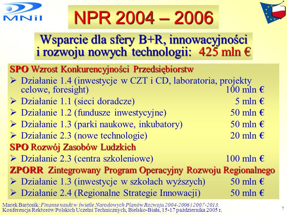 NPR 2004 – 2006 Wsparcie dla sfery B+R, innowacyjności i rozwoju nowych technologii: 425 mln € SPO Wzrost Konkurencyjności Przedsiębiorstw.