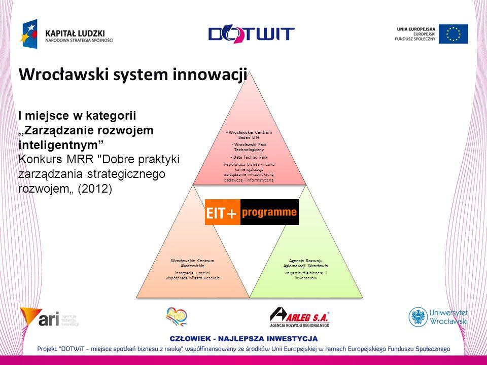 Wrocławski system innowacji