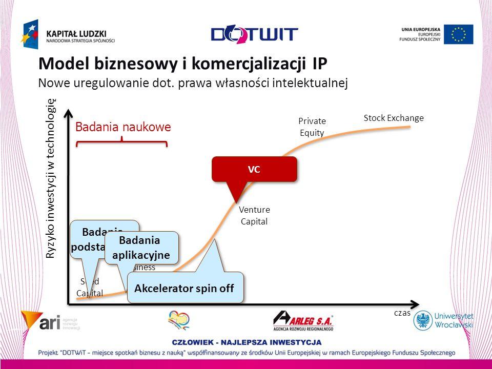 Model biznesowy i komercjalizacji IP