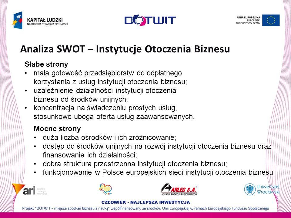 Analiza SWOT – Instytucje Otoczenia Biznesu