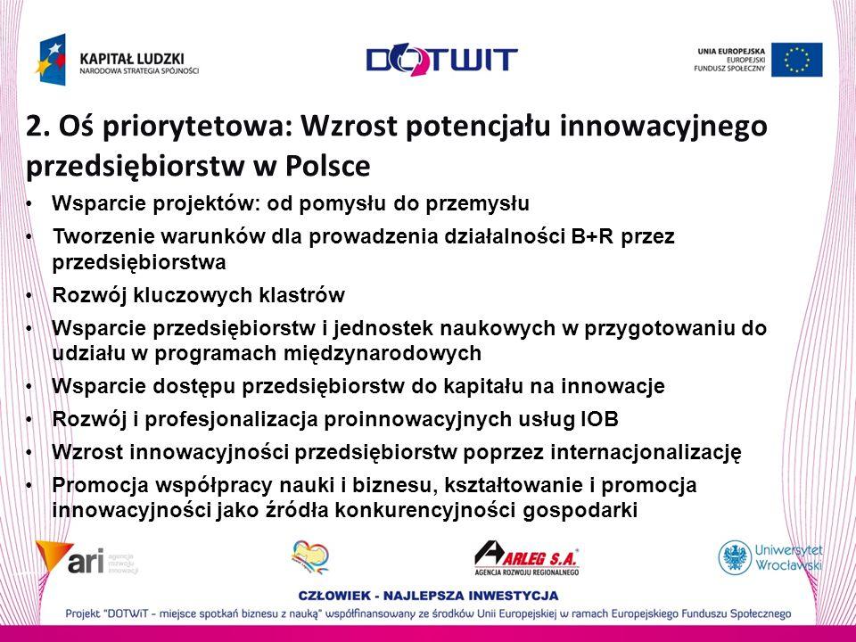 2. Oś priorytetowa: Wzrost potencjału innowacyjnego przedsiębiorstw w Polsce