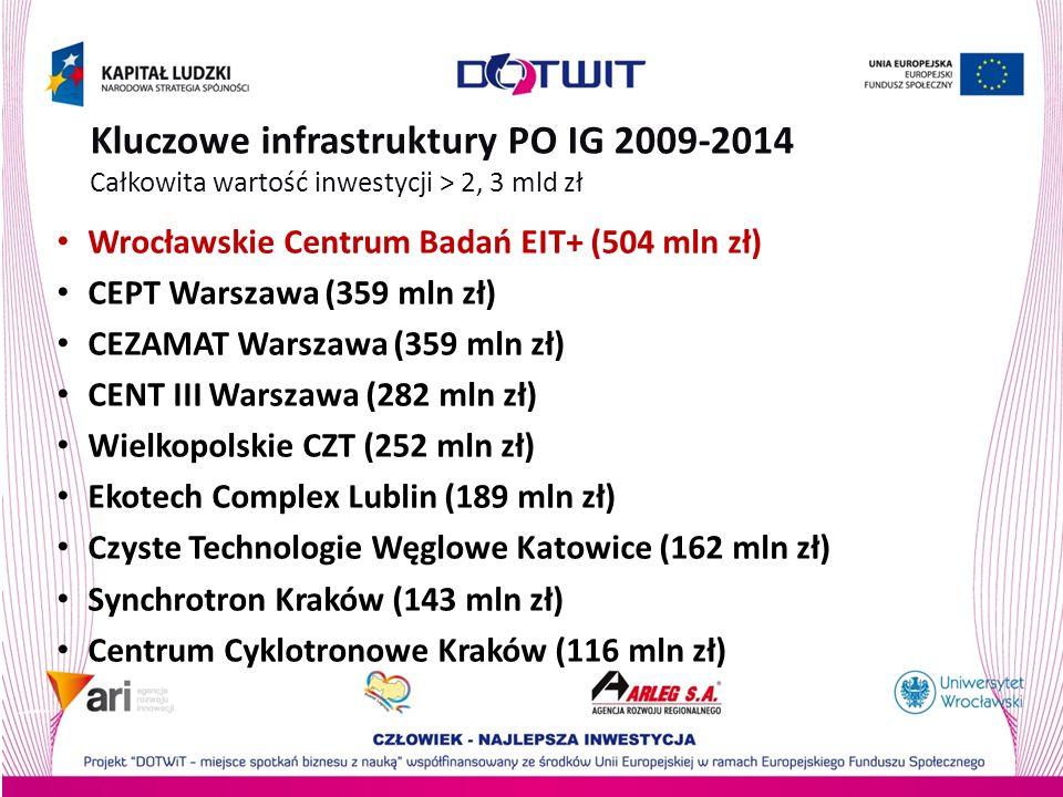 Kluczowe infrastruktury PO IG 2009-2014