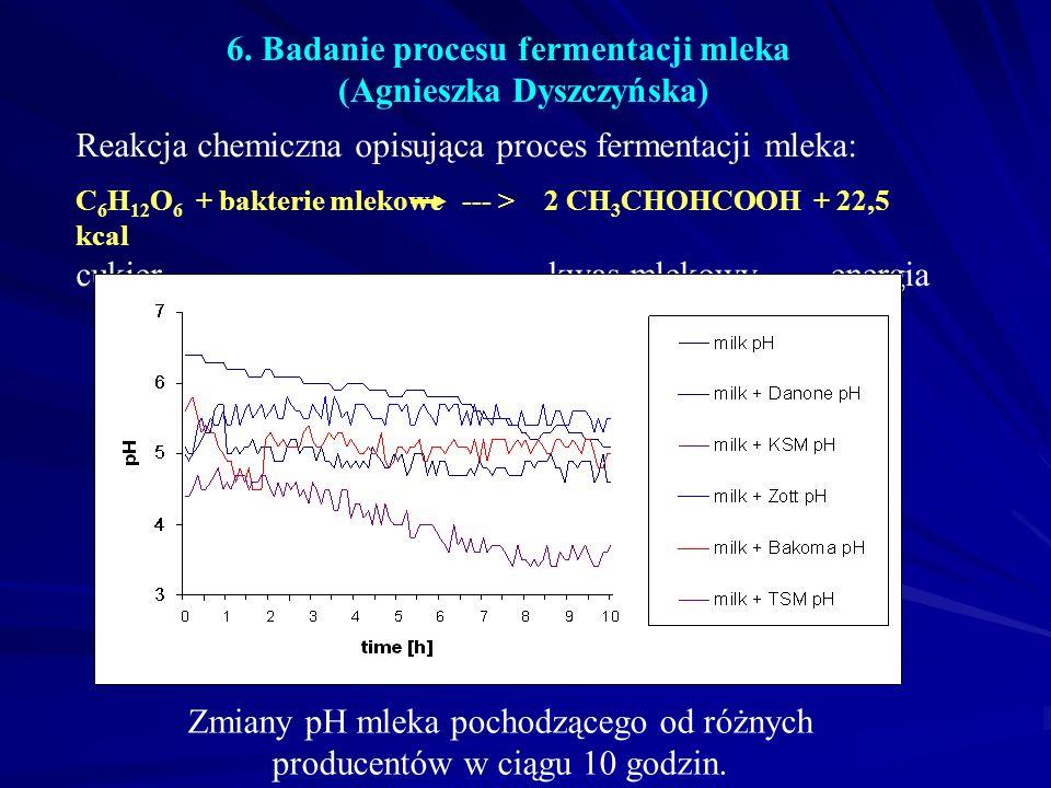 6. Badanie procesu fermentacji mleka (Agnieszka Dyszczyńska)