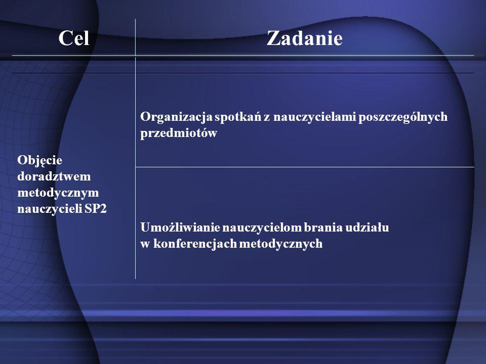 Cel Zadanie. Objęcie doradztwem metodycznym nauczycieli SP2. Organizacja spotkań z nauczycielami poszczególnych przedmiotów.
