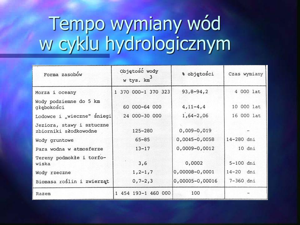 Tempo wymiany wód w cyklu hydrologicznym
