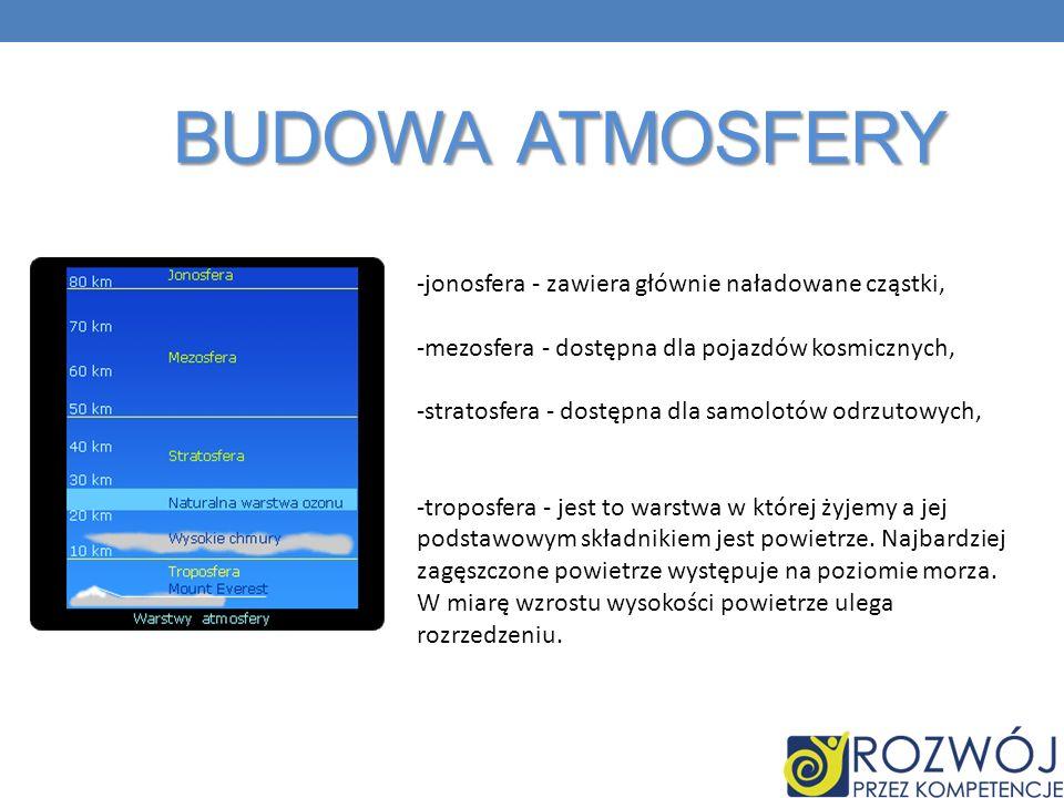 Budowa atmosfery -jonosfera - zawiera głównie naładowane cząstki,