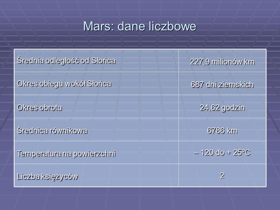 Mars: dane liczbowe 2 Liczba księżyców – 120 do + 25ºC