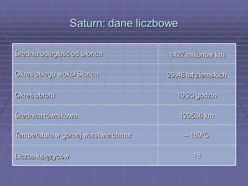 Saturn: dane liczbowe 18 Liczba księżyców – 180ºC