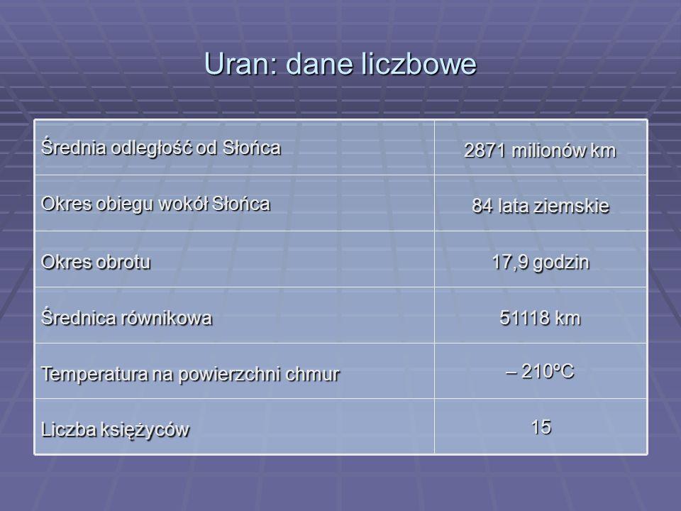 Uran: dane liczbowe 15 Liczba księżyców – 210ºC