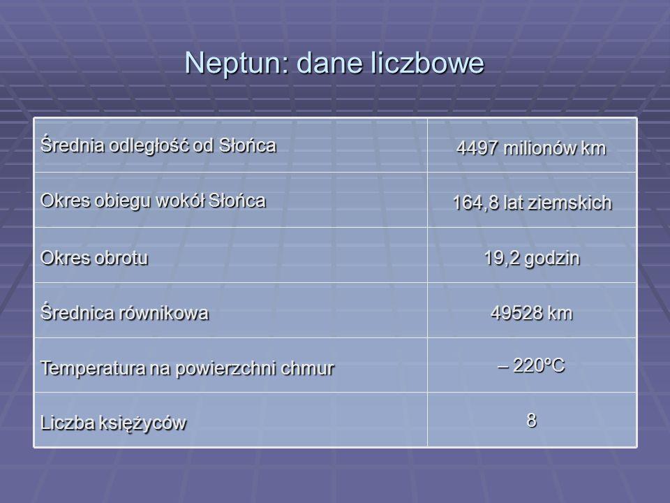 Neptun: dane liczbowe 8 Liczba księżyców – 220ºC