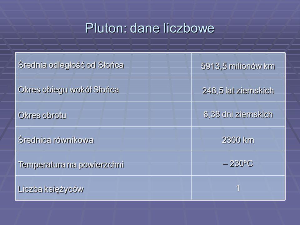 Pluton: dane liczbowe 1 Liczba księżyców – 230ºC