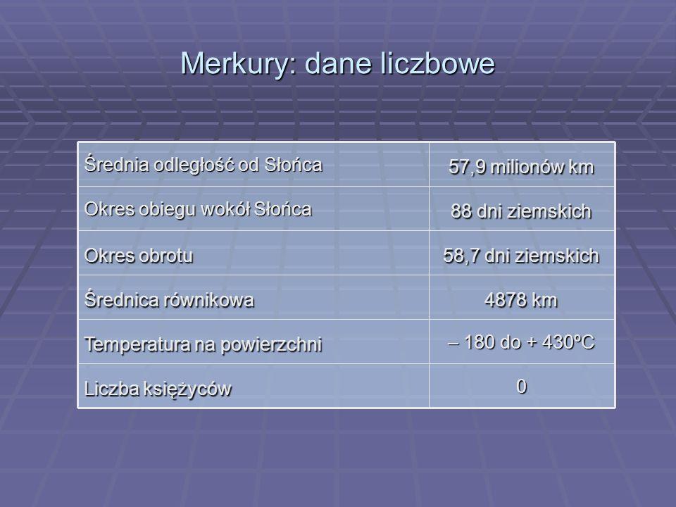 Merkury: dane liczbowe