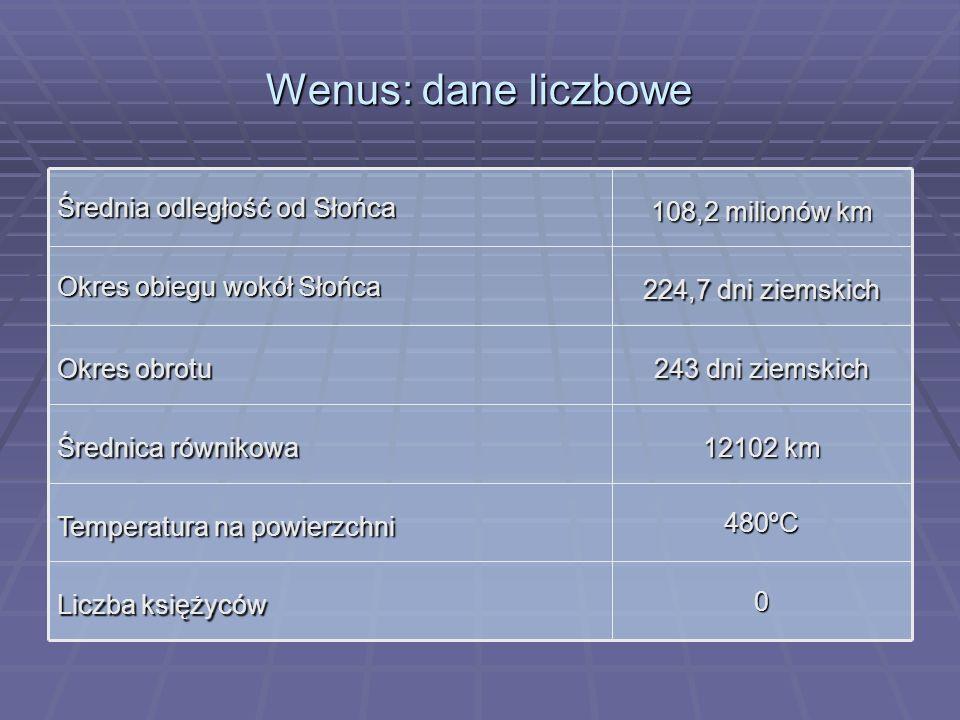 Wenus: dane liczbowe Liczba księżyców 480ºC Temperatura na powierzchni