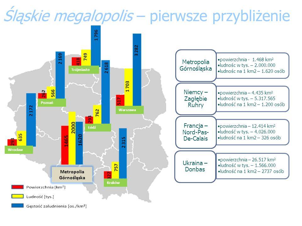 Śląskie megalopolis – pierwsze przybliżenie
