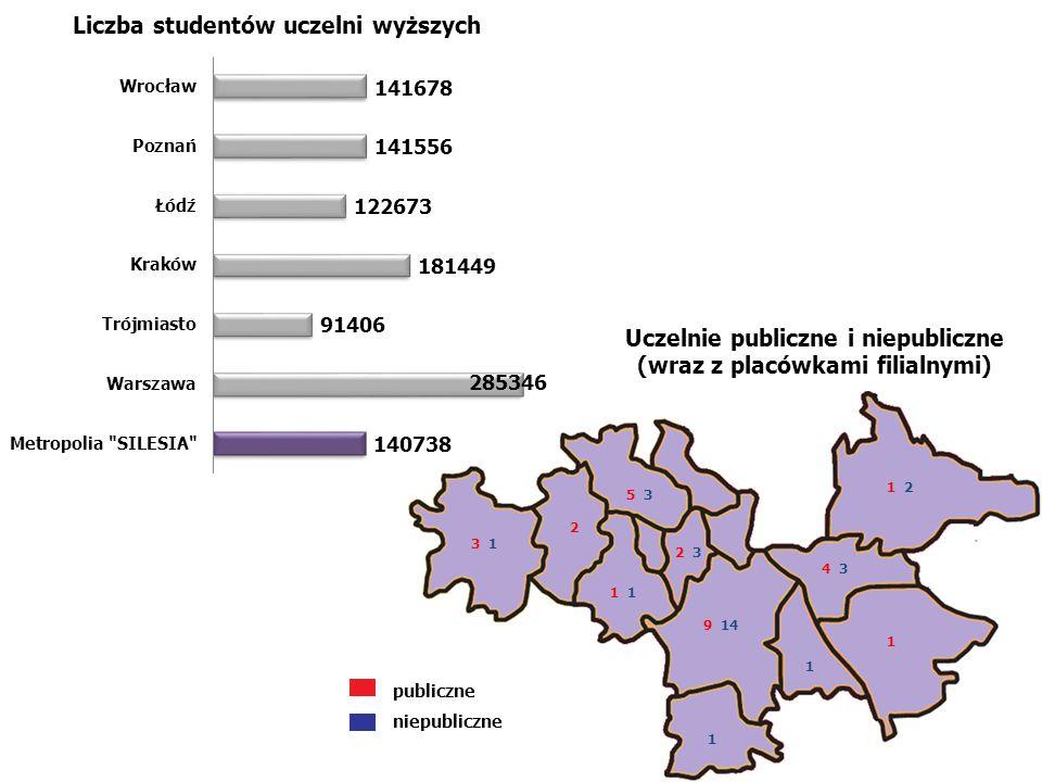 Uczelnie publiczne i niepubliczne (wraz z placówkami filialnymi)