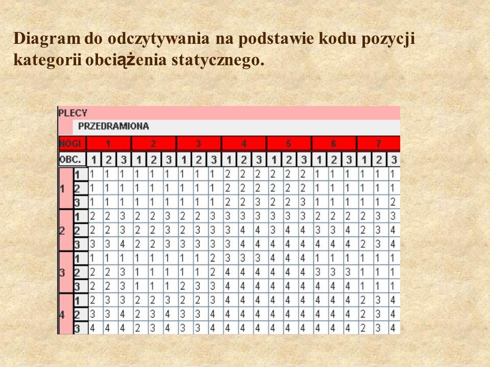 Diagram do odczytywania na podstawie kodu pozycji kategorii obciążenia statycznego.