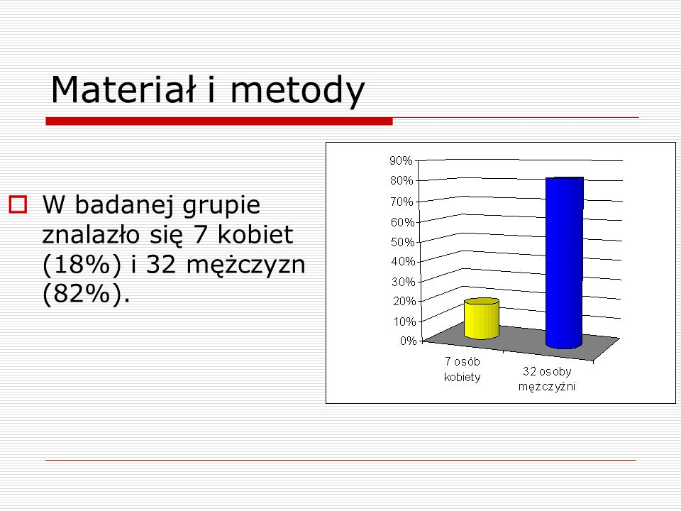 Materiał i metody W badanej grupie znalazło się 7 kobiet (18%) i 32 mężczyzn (82%).
