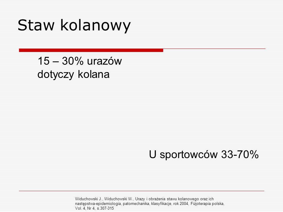 Staw kolanowy 15 – 30% urazów dotyczy kolana U sportowców 33-70%
